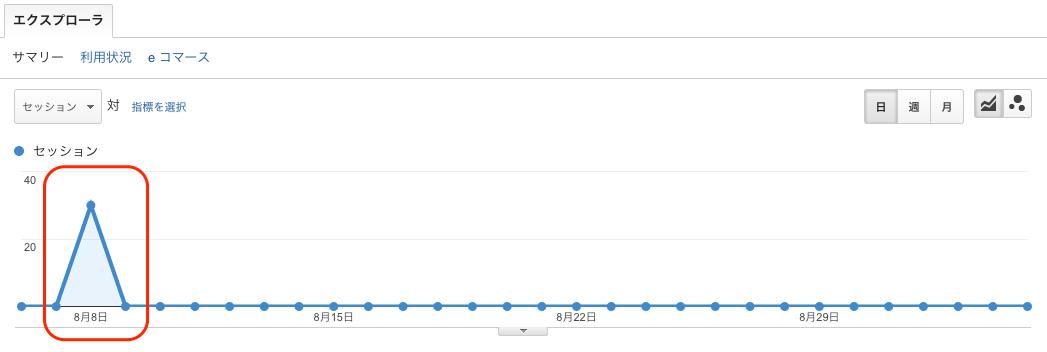 検索キーワードスパムによるアクセス急増